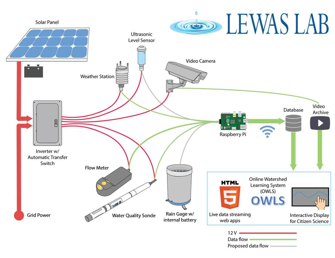 LEWAS Flow Diagram